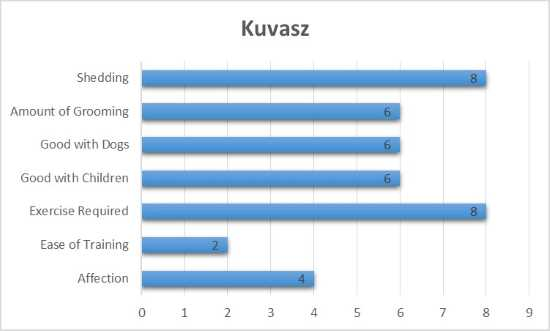 Kuvasz Breed Traits Graph