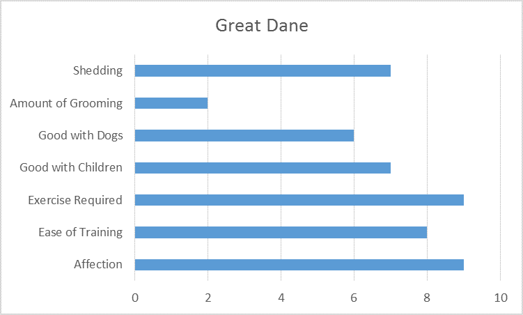 Characteristics of the Great Dane